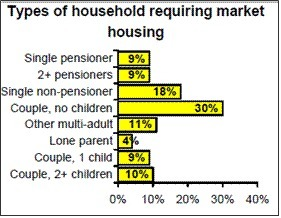 Figure 9: Households requiring market housing